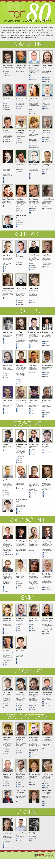 Инфографика 80 самых выдающихся экспертов по добычи трафика в рунете