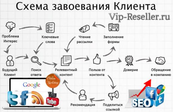 Контент маркетинг пример