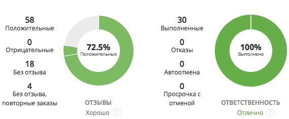 Kwork.ru - отзывы о бирже фриланса