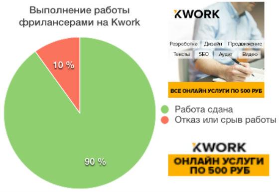 Kwork.ru (Кворк ру)