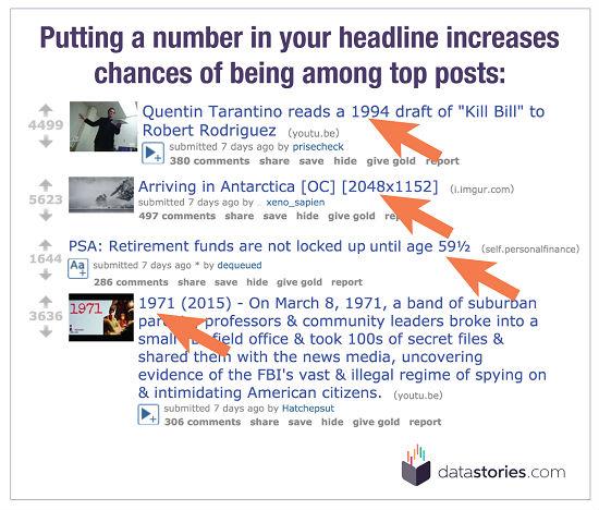 Reddit.com Цифры в заголовках привлекают больше внимания