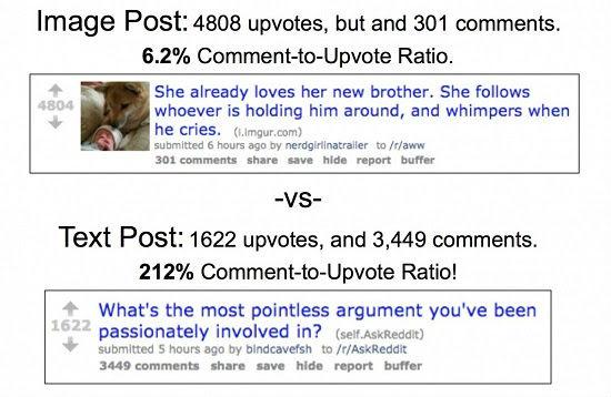 Reddit.com Пост с картинкой набрал 4808 голосов